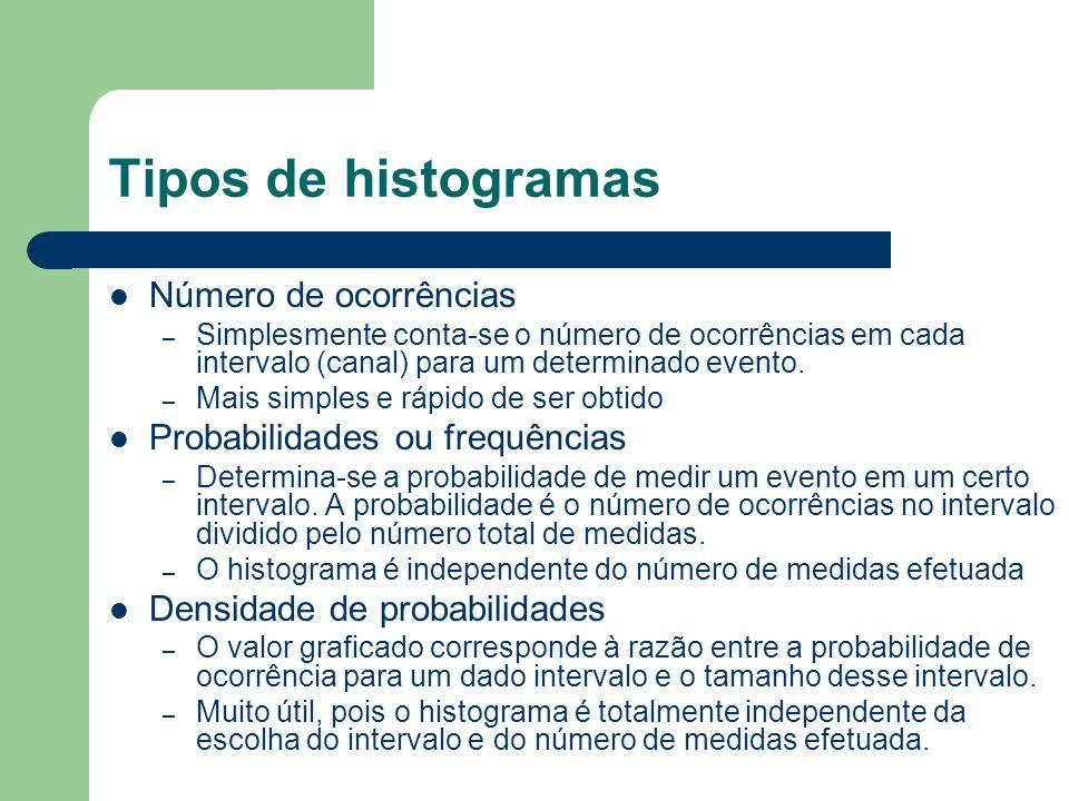 Tipos de histogramas Número de ocorrências