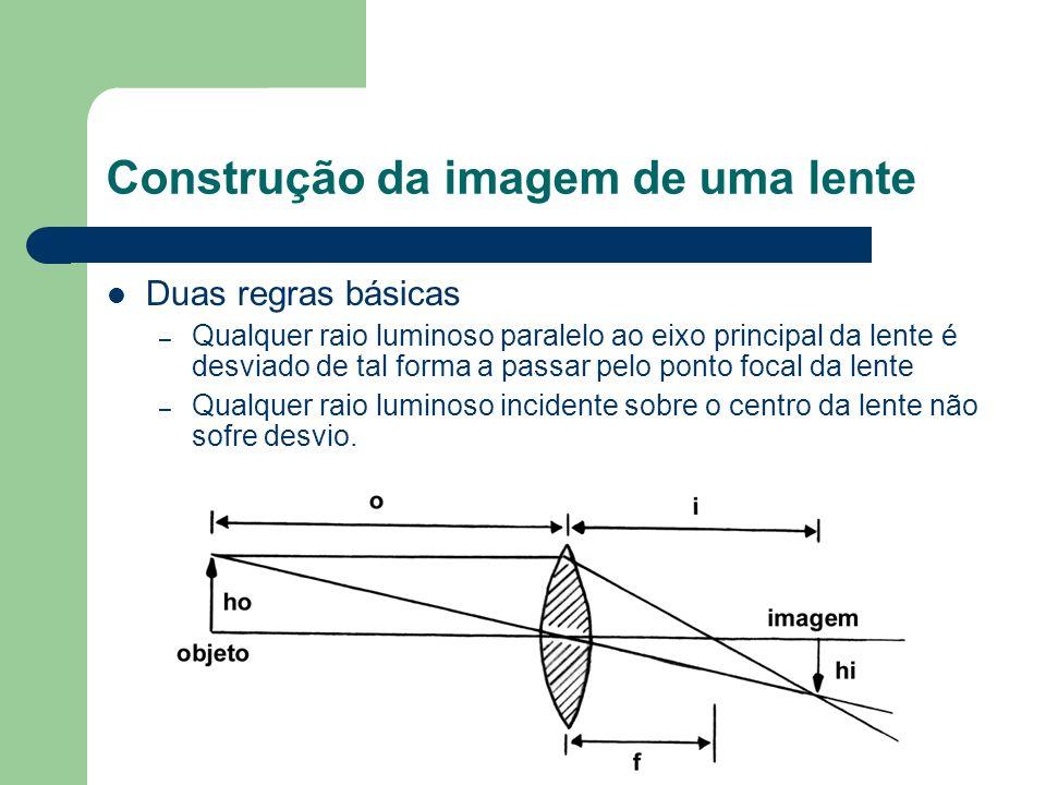 Construção da imagem de uma lente