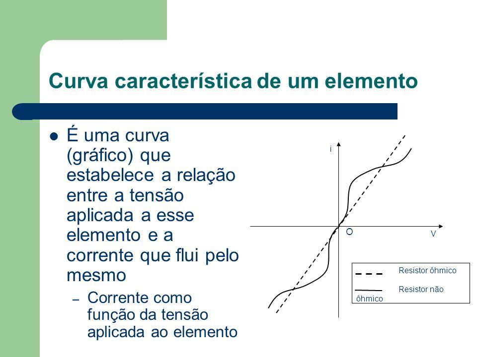 Curva característica de um elemento