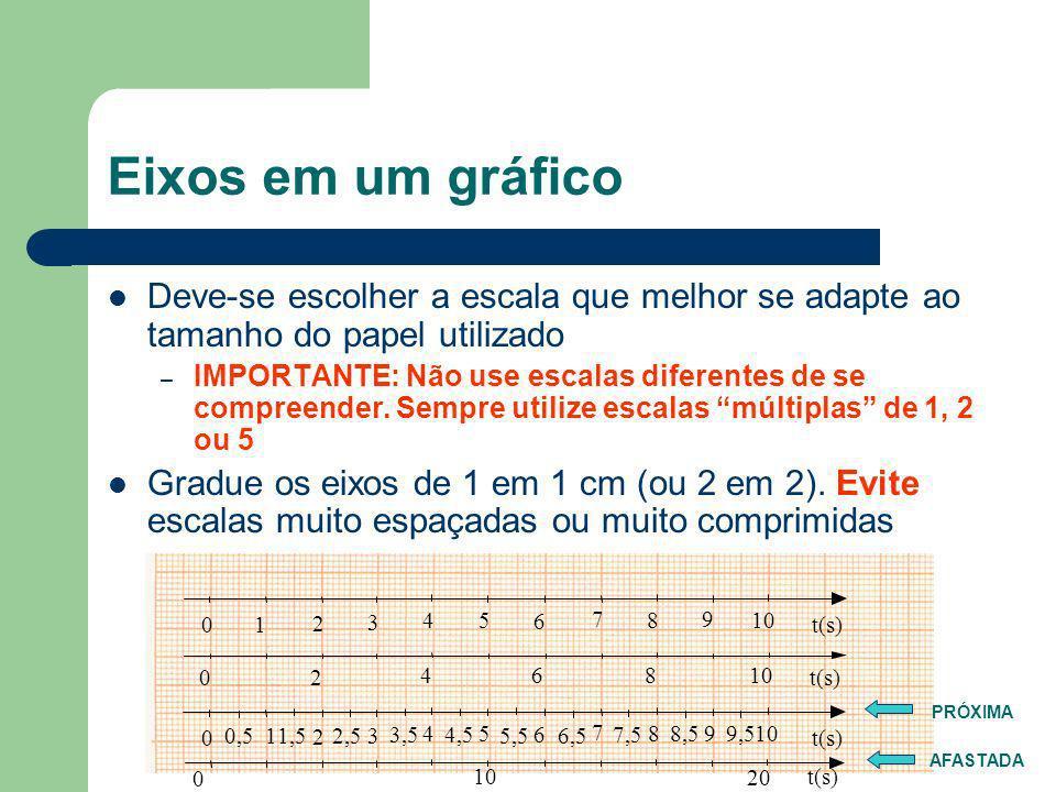 Eixos em um gráfico Deve-se escolher a escala que melhor se adapte ao tamanho do papel utilizado.