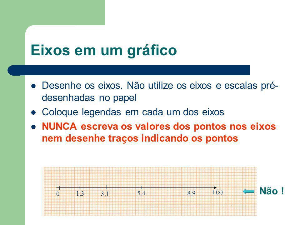 Eixos em um gráfico Desenhe os eixos. Não utilize os eixos e escalas pré-desenhadas no papel. Coloque legendas em cada um dos eixos.