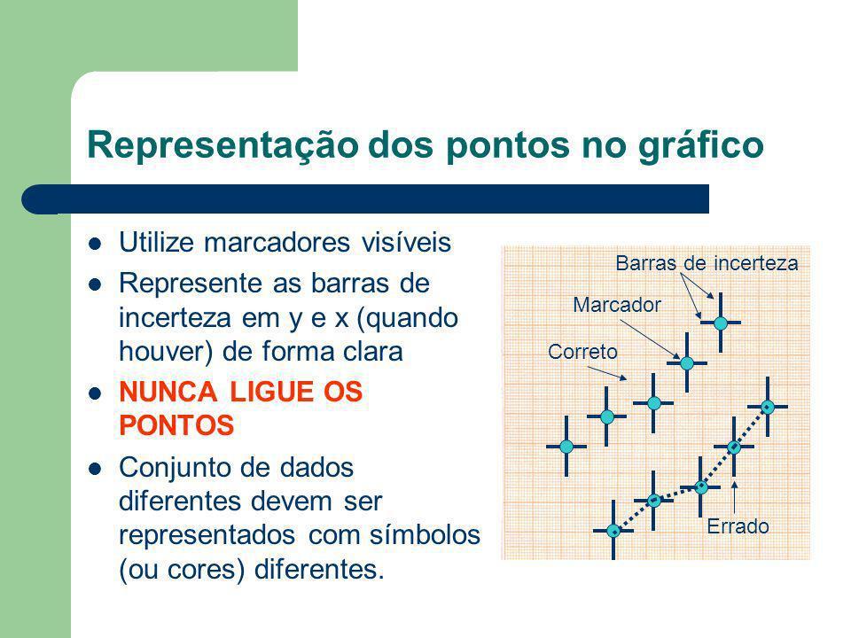 Representação dos pontos no gráfico