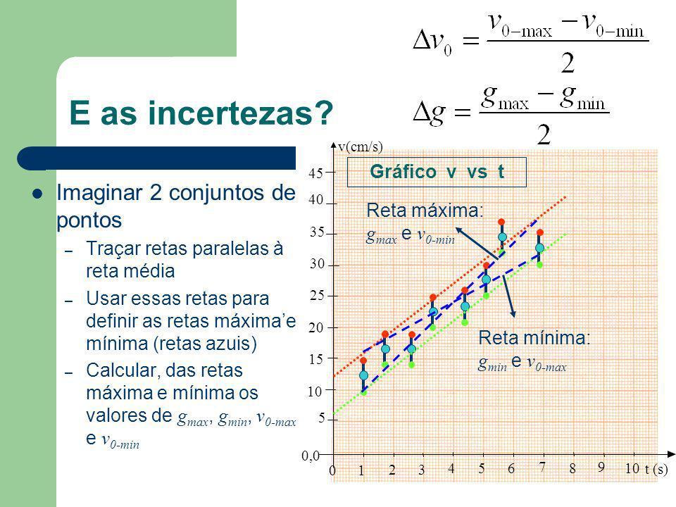 E as incertezas Imaginar 2 conjuntos de pontos Gráfico v vs t