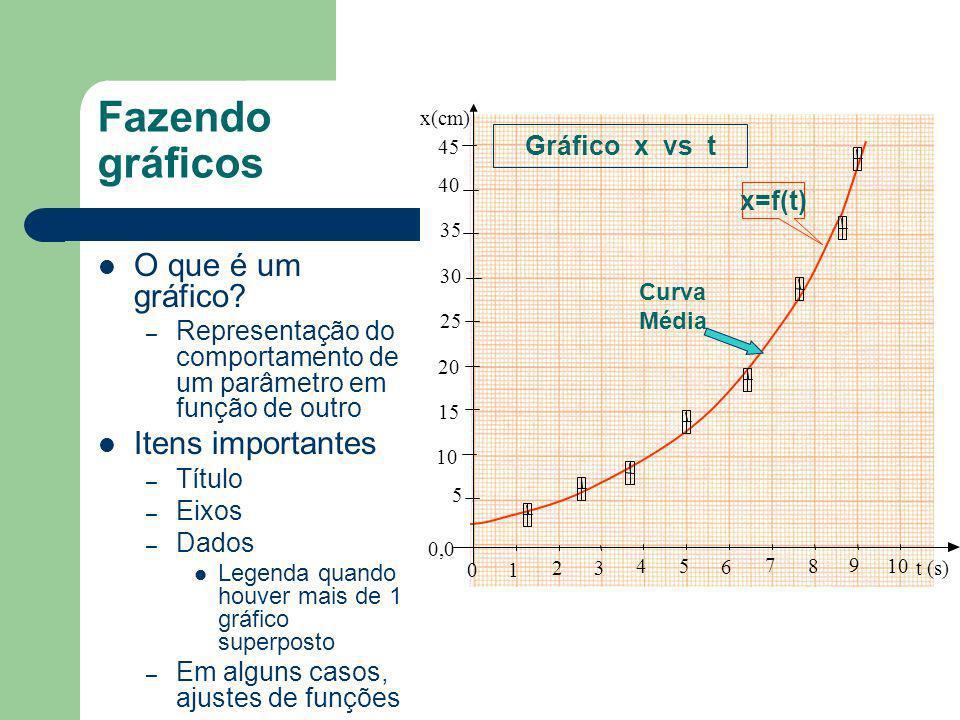 Fazendo gráficos O que é um gráfico Itens importantes Gráfico x vs t