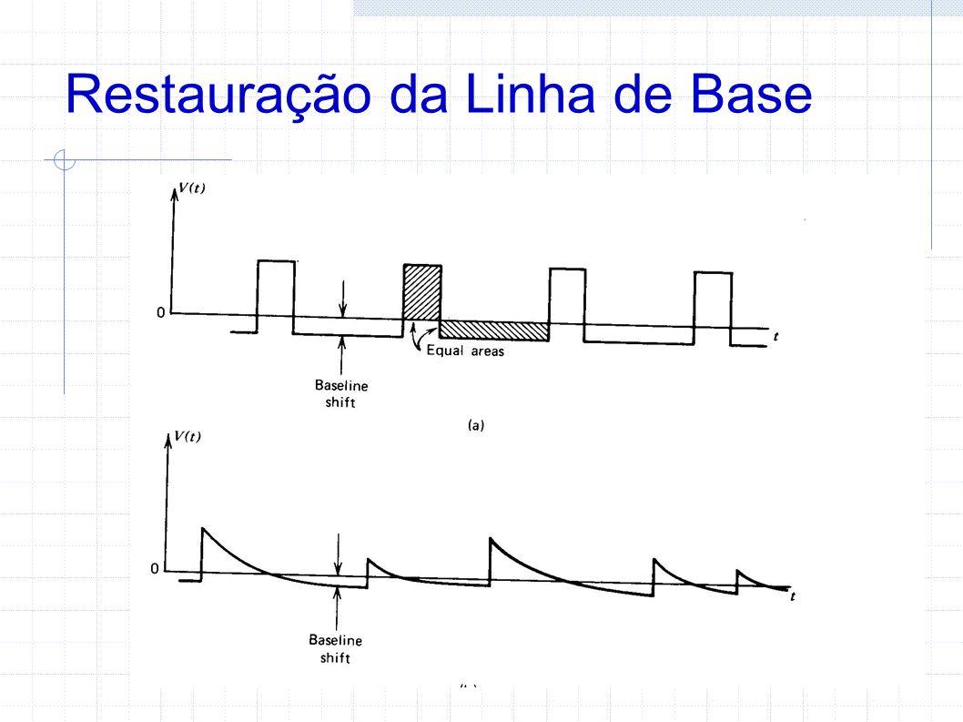 Restauração da Linha de Base