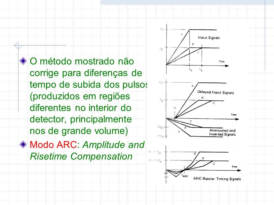 O método mostrado não corrige para diferenças de tempo de subida dos pulsos (produzidos em regiões diferentes no interior do detector, principalmente nos de grande volume)