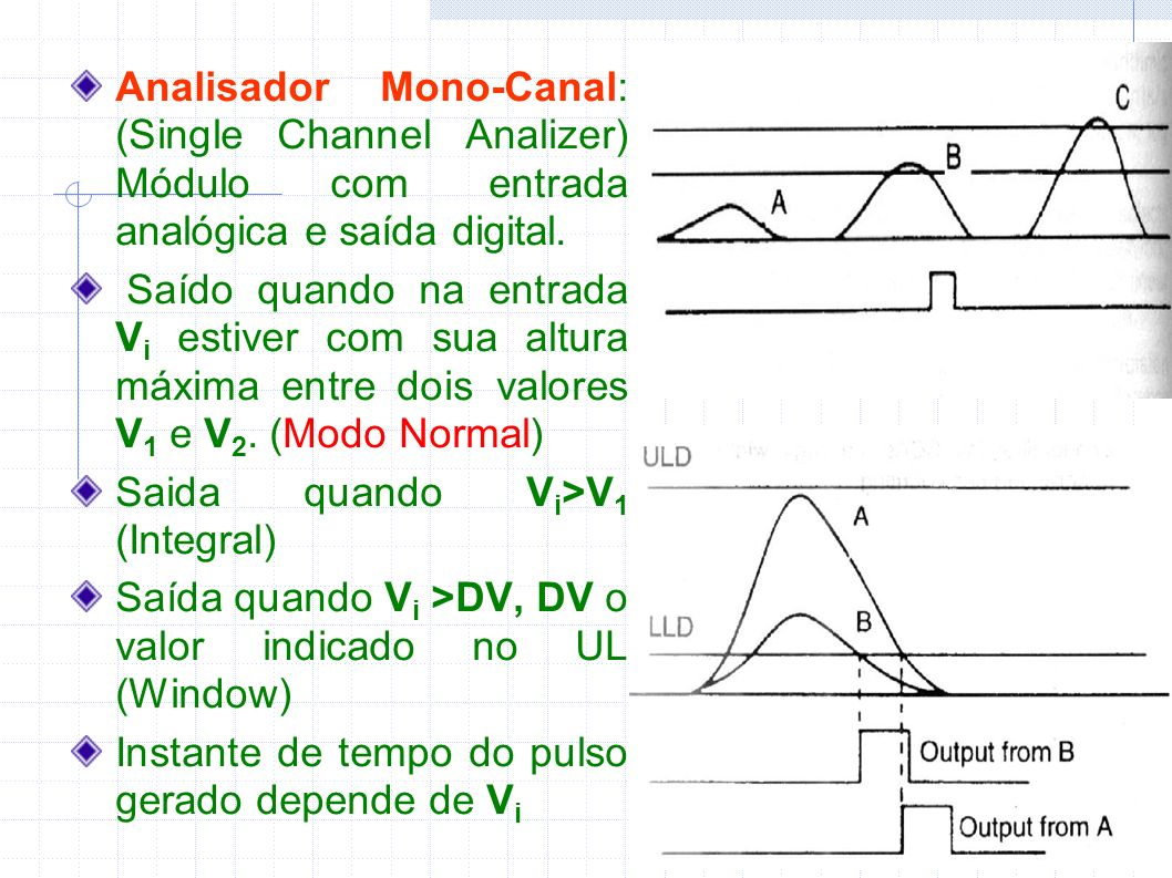 Analisador Mono-Canal: (Single Channel Analizer) Módulo com entrada analógica e saída digital.