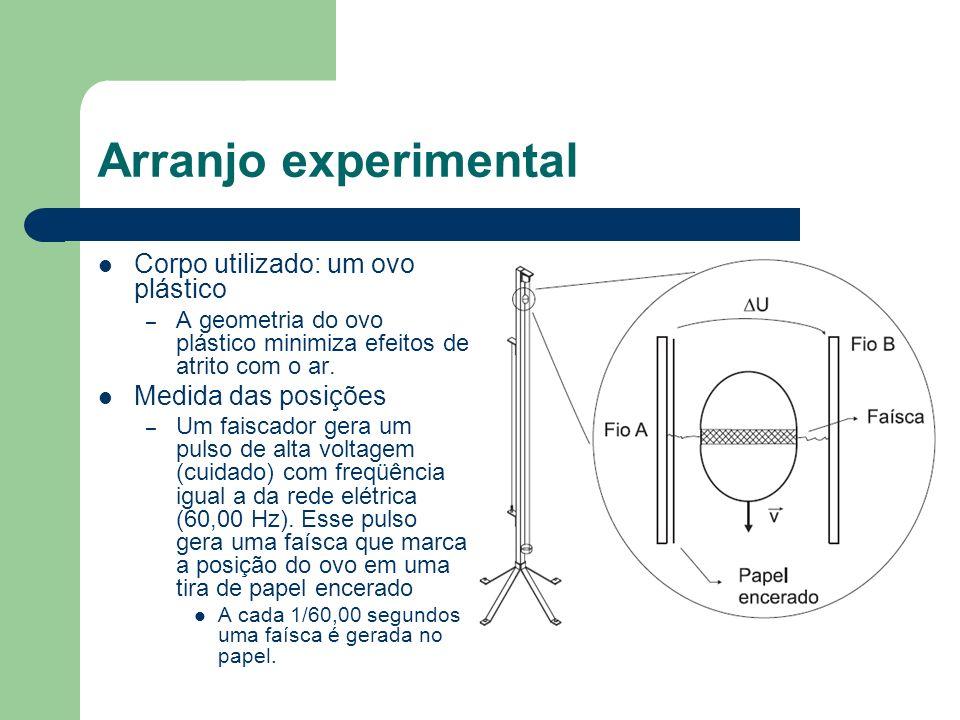 Arranjo experimental Corpo utilizado: um ovo plástico