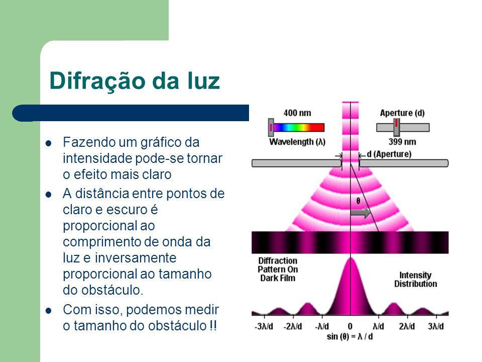 Difração da luz Fazendo um gráfico da intensidade pode-se tornar o efeito mais claro.