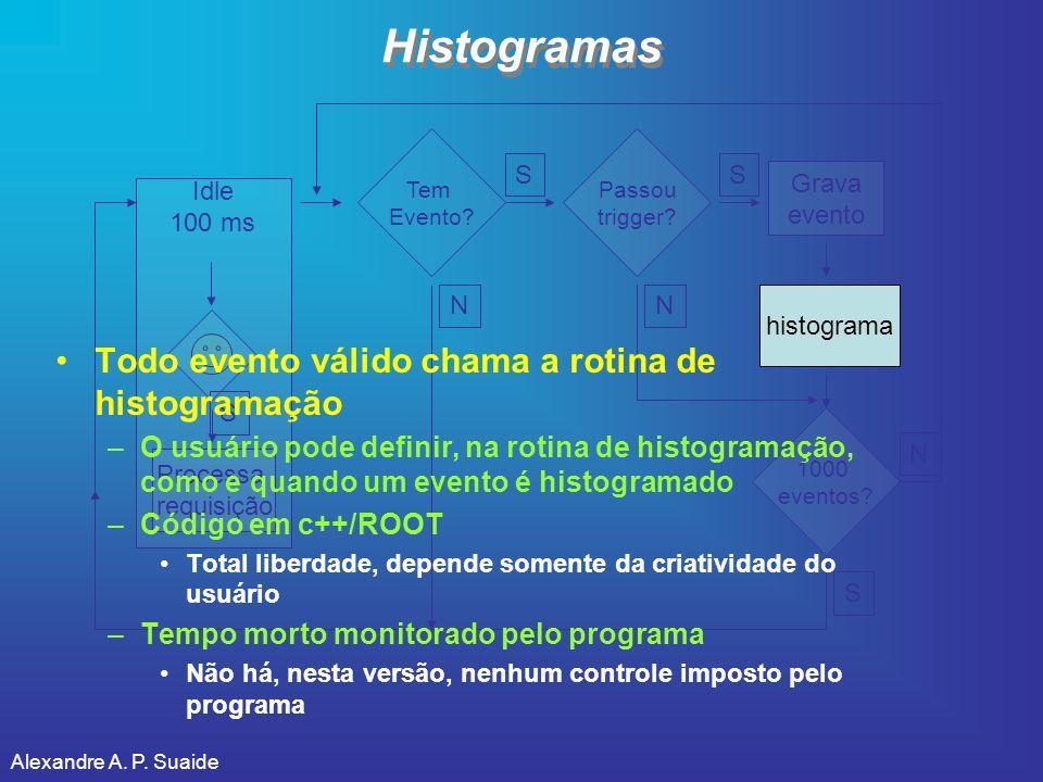 Histogramas Todo evento válido chama a rotina de histogramação