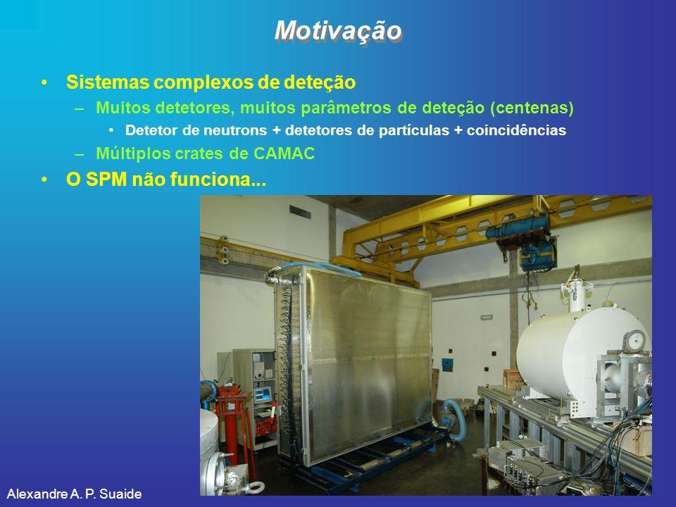 Motivação Sistemas complexos de deteção O SPM não funciona...