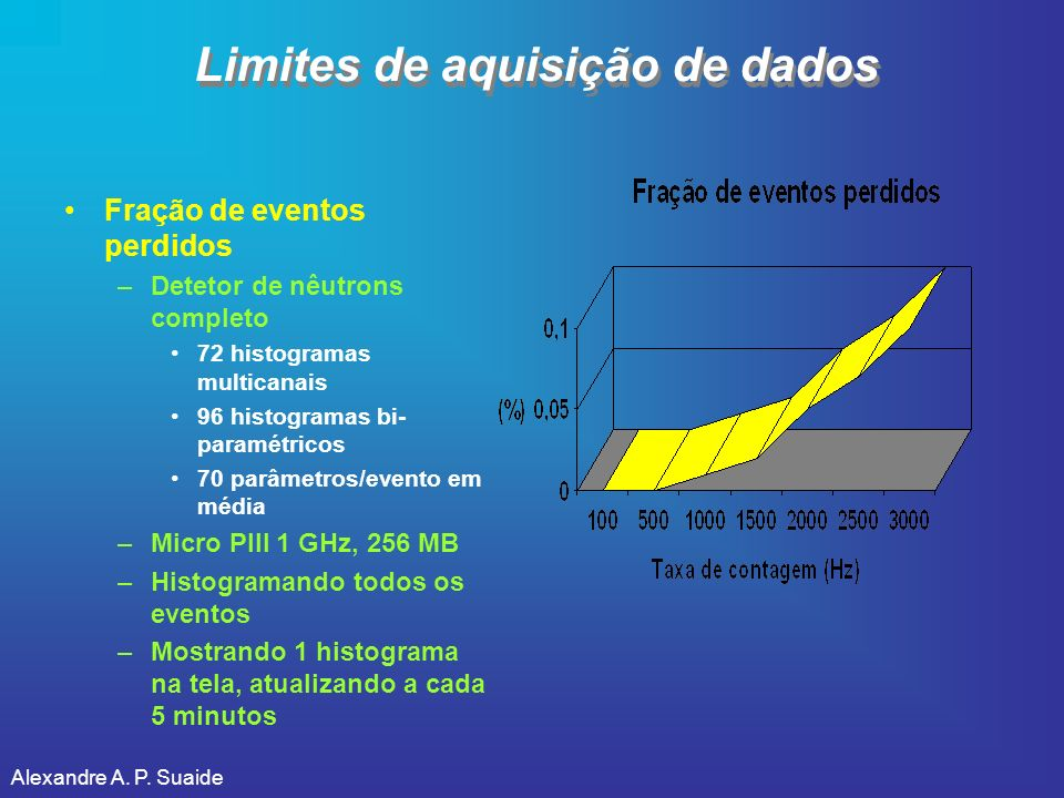 Limites de aquisição de dados