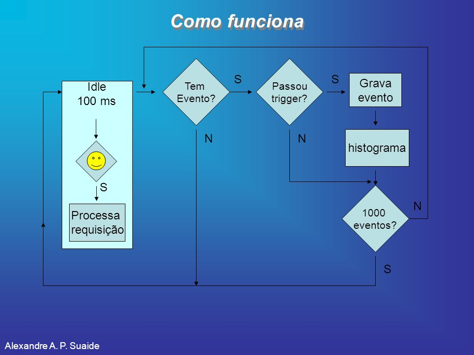 Como funciona S S Grava evento Idle 100 ms N N histograma S N Processa