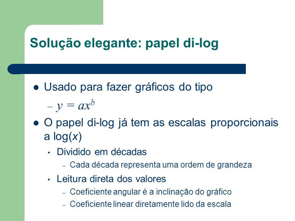 Solução elegante: papel di-log
