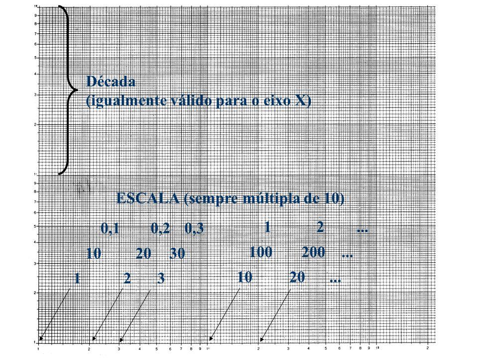 Década (igualmente válido para o eixo X) ESCALA (sempre múltipla de 10) 0,1. 0,2. 0,3. 1. 2. ...