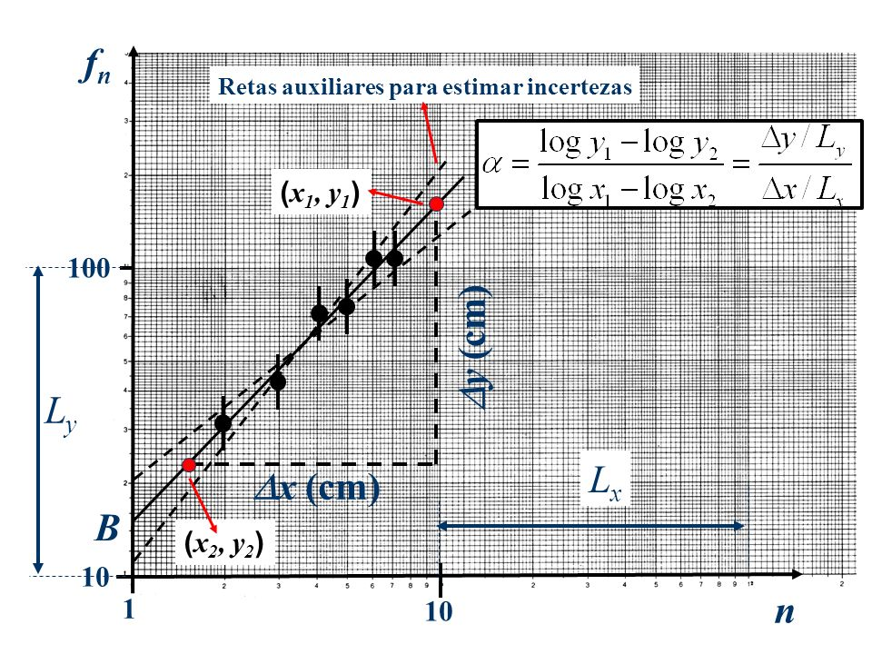fn y (cm) Ly Lx x (cm) B n (x1, y1) 100 (x2, y2) 10 1 10