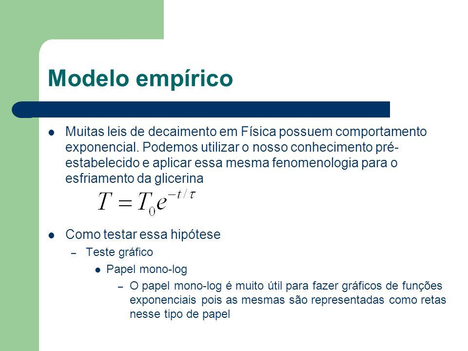 Modelo empírico