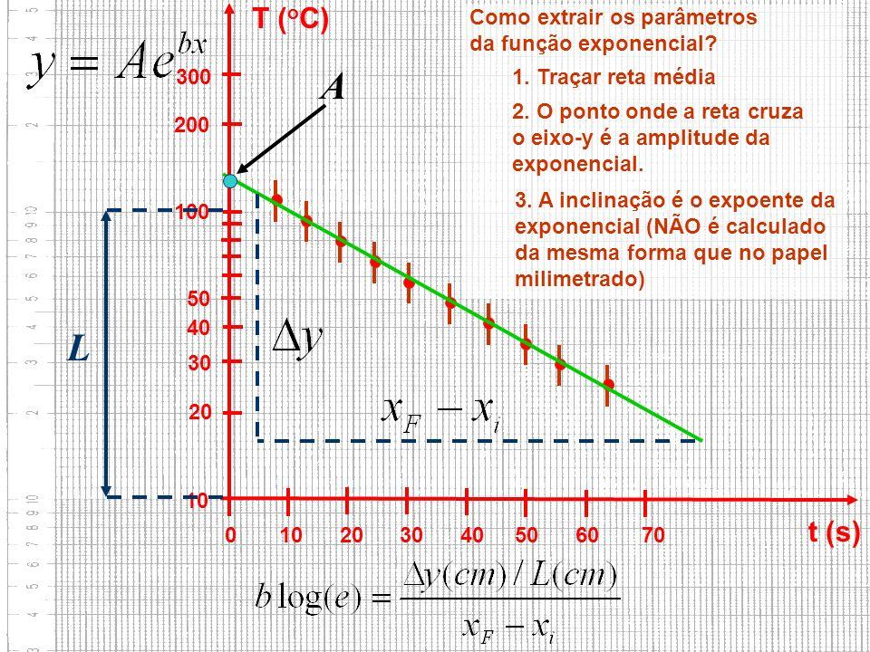 A L T (oC) t (s) Como extrair os parâmetros da função exponencial 300