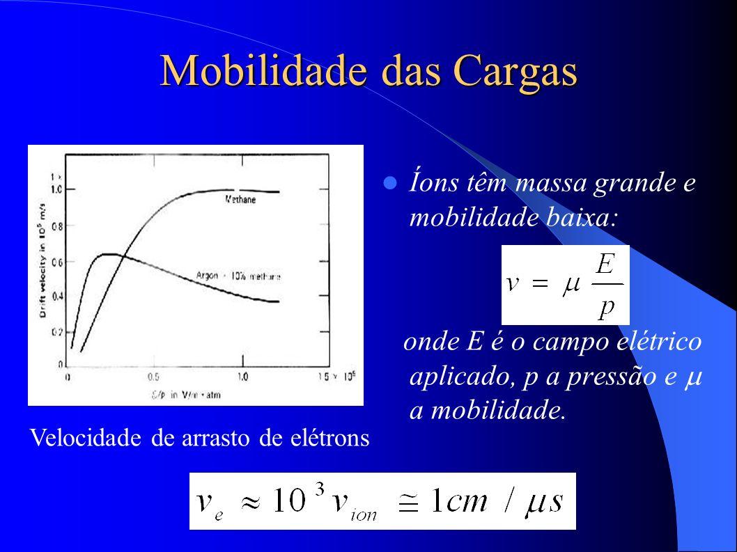 Mobilidade das Cargas Íons têm massa grande e mobilidade baixa: