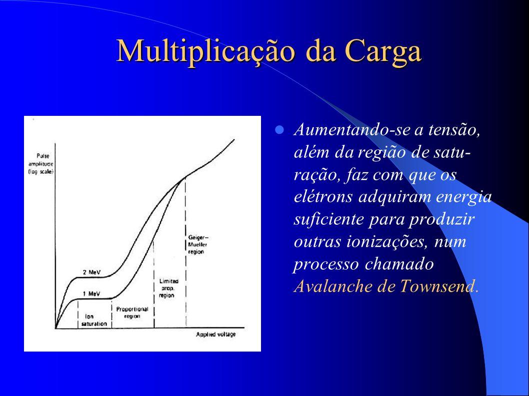 Multiplicação da Carga