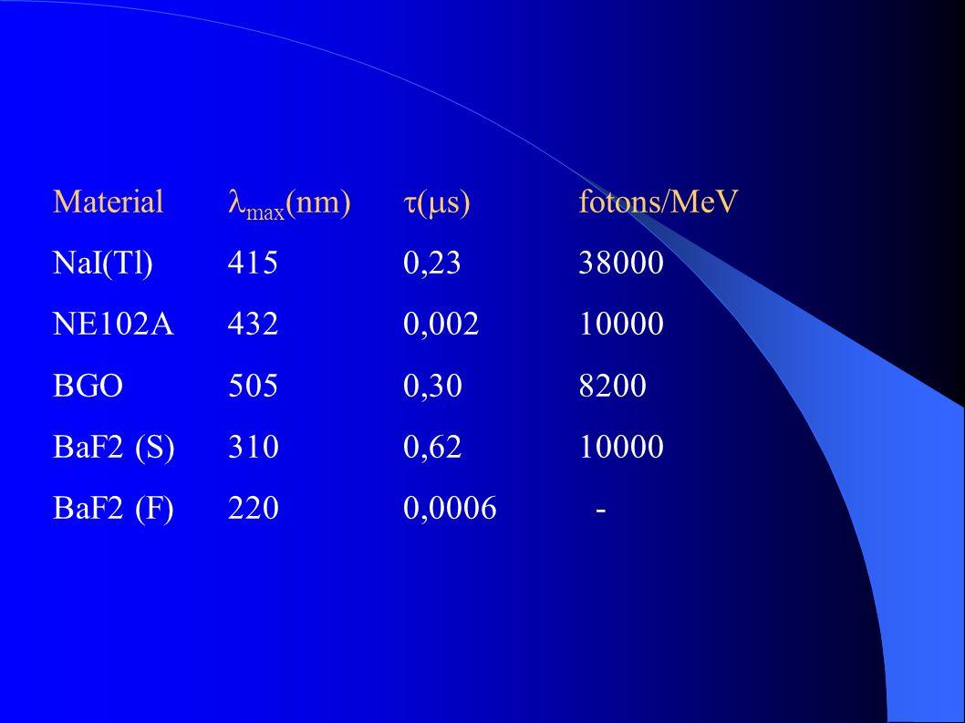 Material max(nm) (s) fotons/MeV