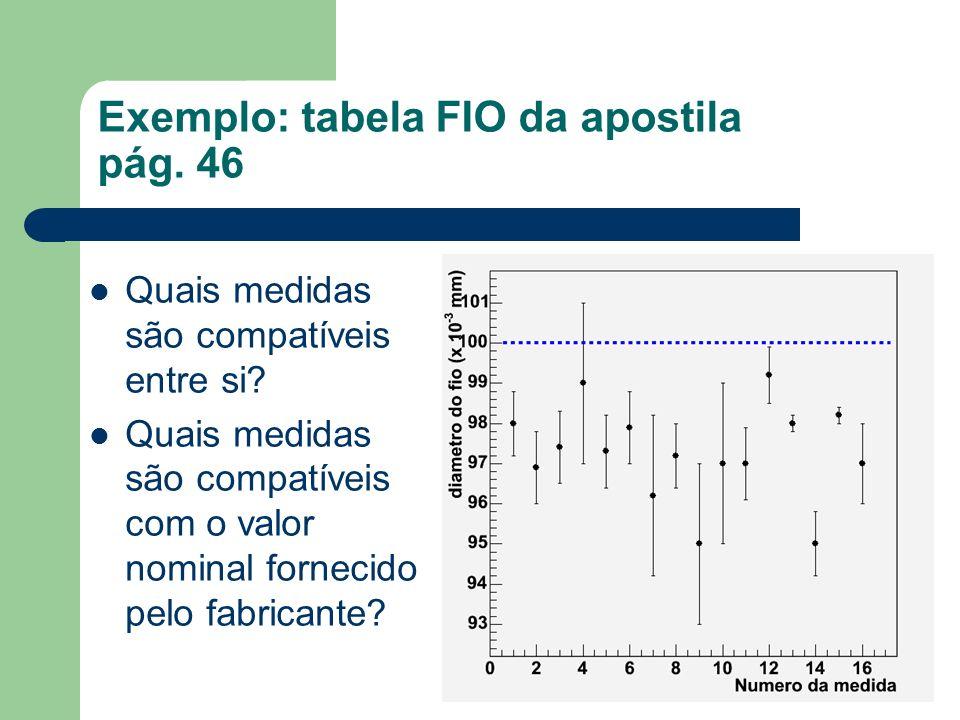 Exemplo: tabela FIO da apostila pág. 46