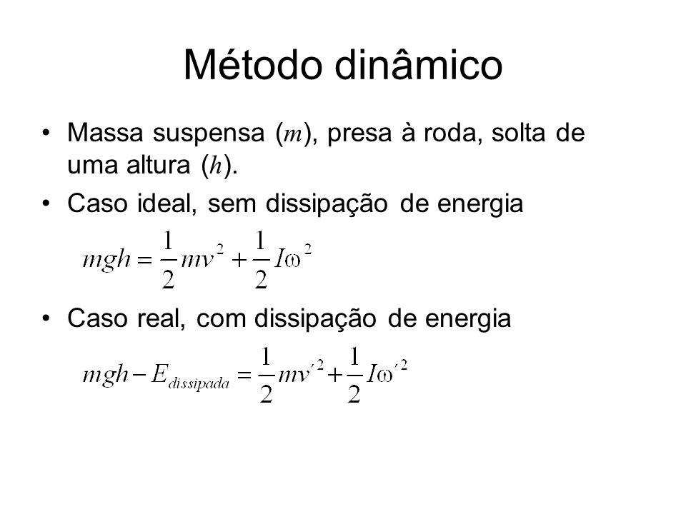 Método dinâmico Massa suspensa (m), presa à roda, solta de uma altura (h). Caso ideal, sem dissipação de energia.