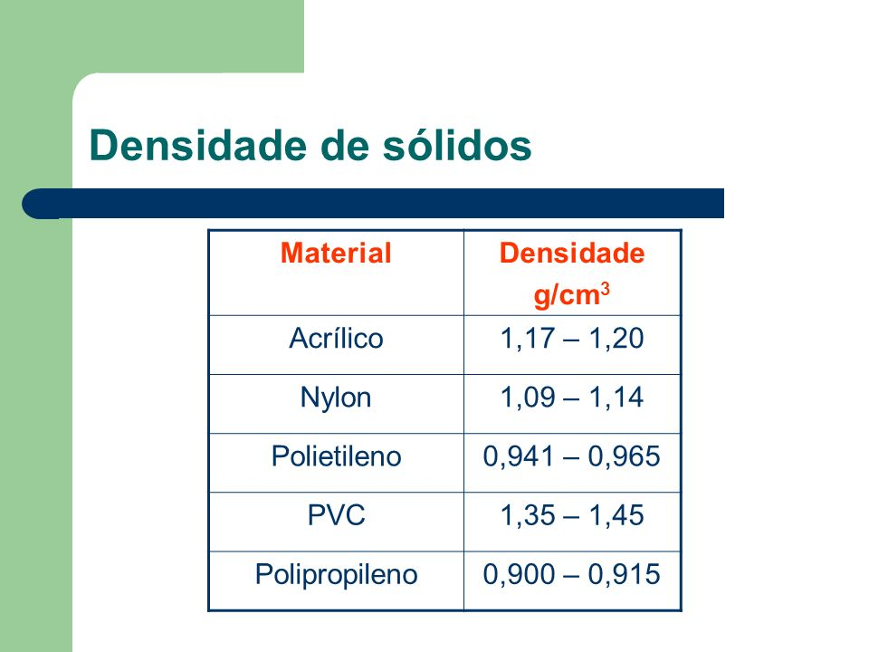 Densidade de sólidos Material Densidade g/cm3 Acrílico 1,17 – 1,20