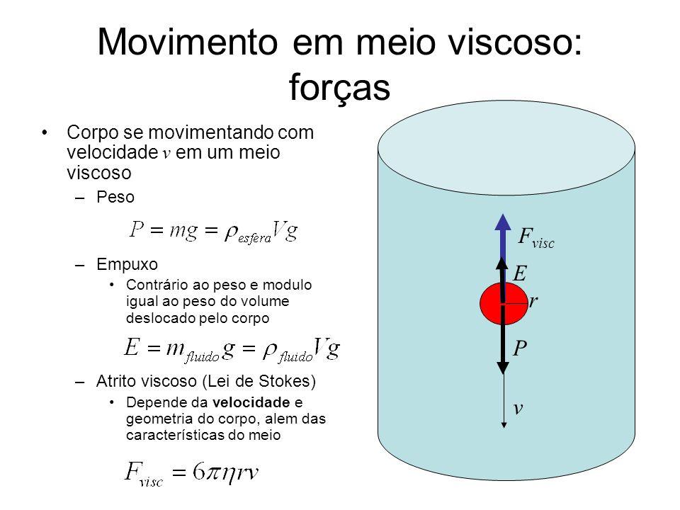 Movimento em meio viscoso: forças