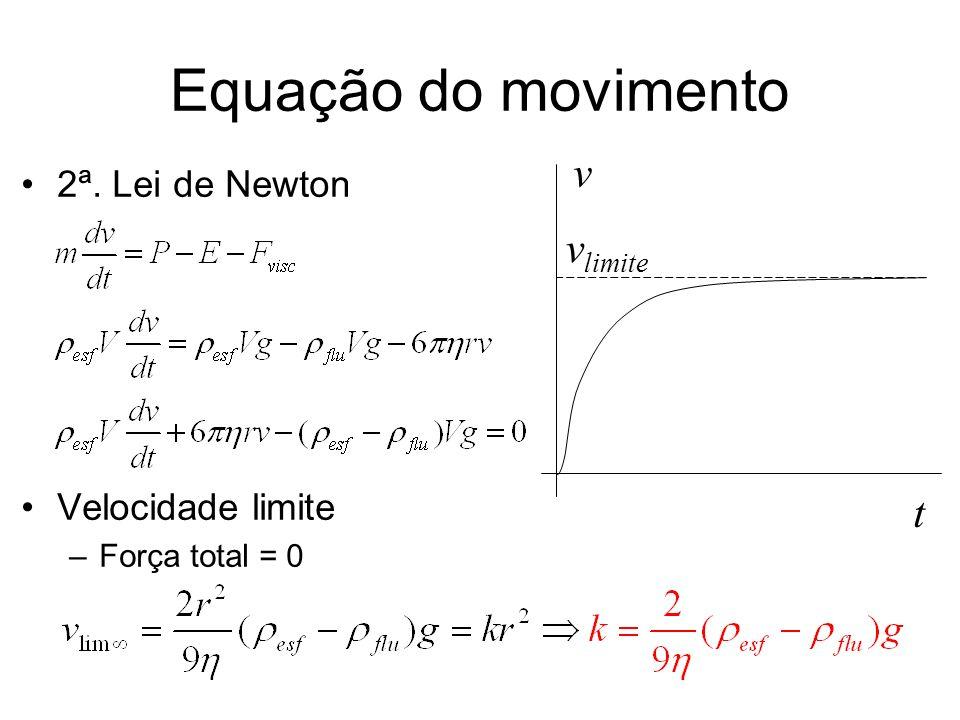 Equação do movimento v vlimite t 2ª. Lei de Newton Velocidade limite