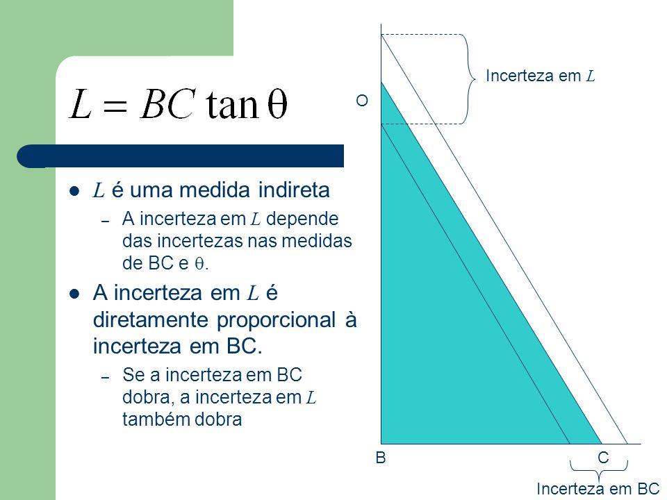 A incerteza em L é diretamente proporcional à incerteza em BC.