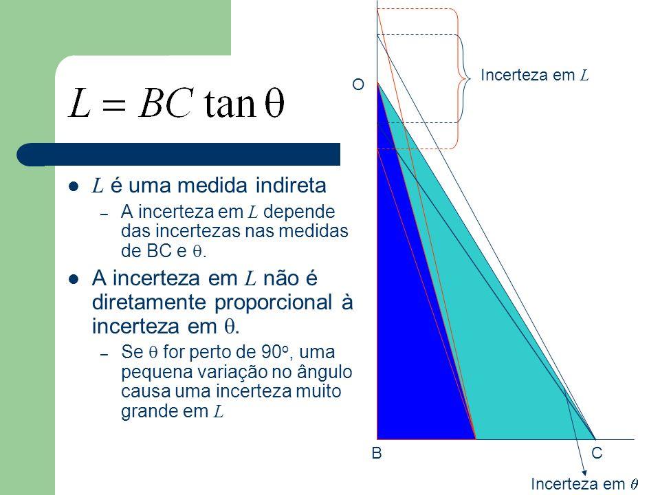 A incerteza em L não é diretamente proporcional à incerteza em q.