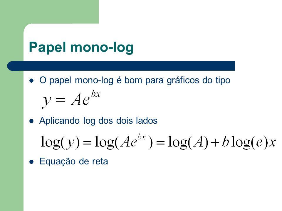 Papel mono-log O papel mono-log é bom para gráficos do tipo