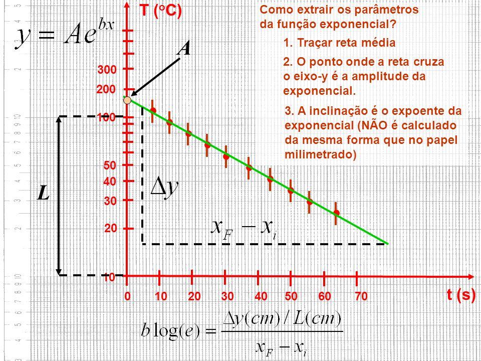 A L T (oC) t (s) Como extrair os parâmetros da função exponencial