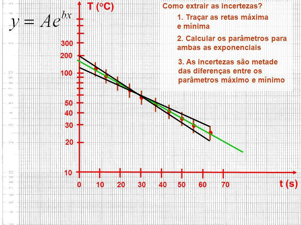 T (oC) t (s) Como extrair as incertezas 1. Traçar as retas máxima
