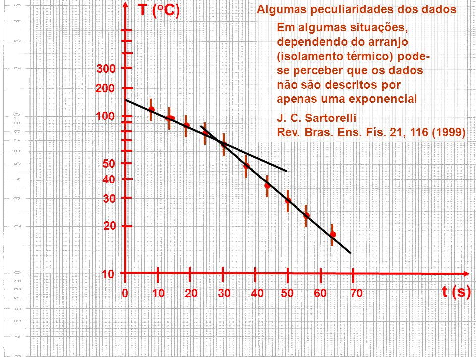 T (oC) t (s) Algumas peculiaridades dos dados