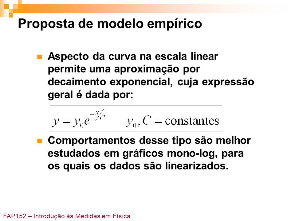 Proposta de modelo empírico