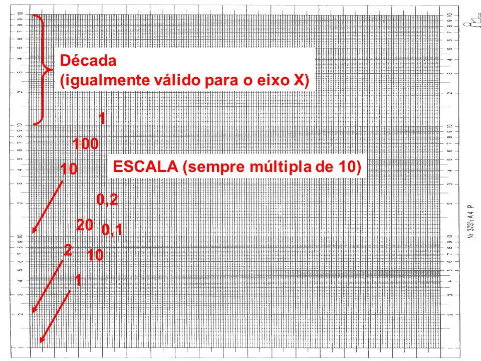 Década (igualmente válido para o eixo X) 1 100 10 ESCALA (sempre múltipla de 10) 0,2 20 0,1 2 10 1