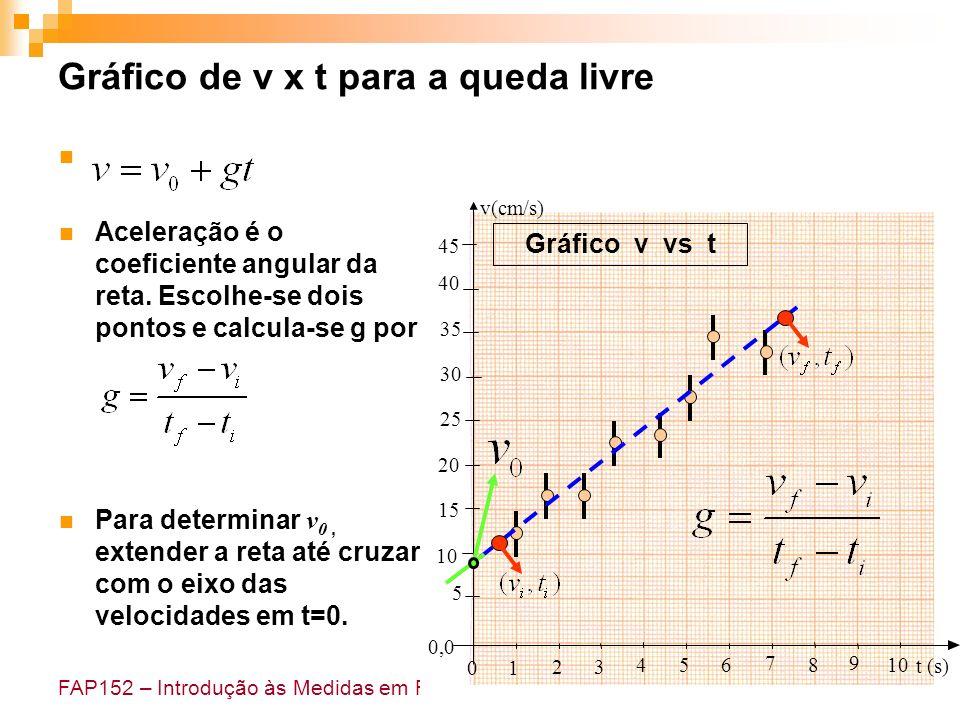 Gráfico de v x t para a queda livre