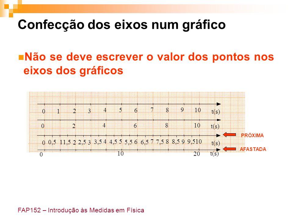 Confecção dos eixos num gráfico