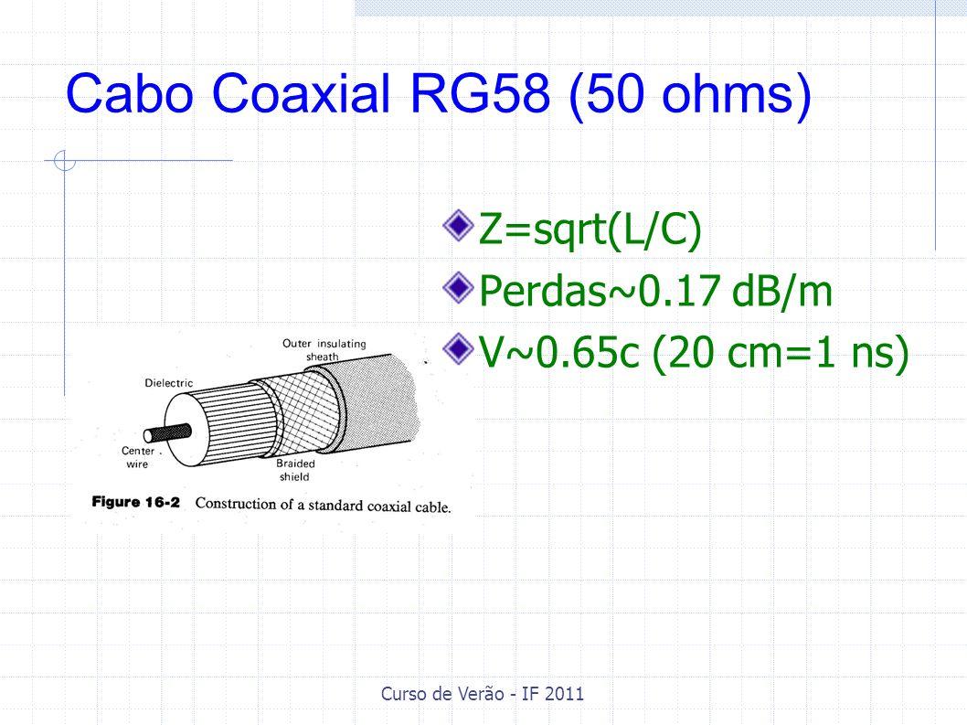 Cabo Coaxial RG58 (50 ohms) Z=sqrt(L/C) Perdas~0.17 dB/m