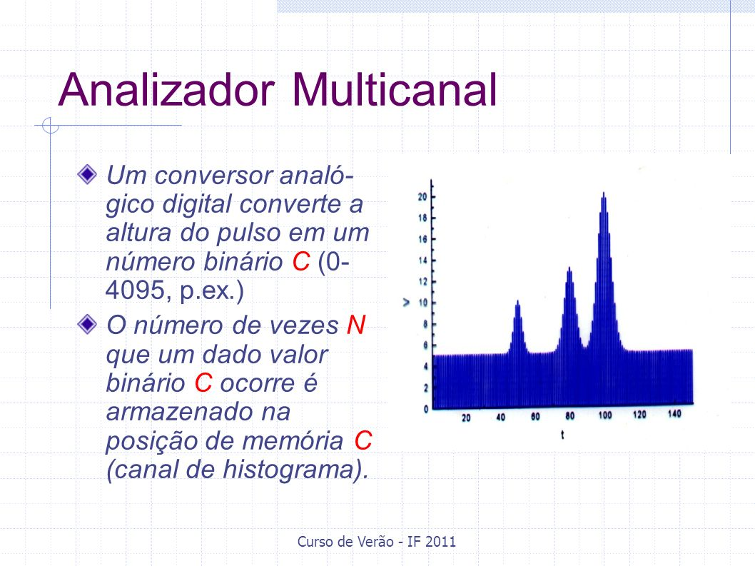 Analizador Multicanal
