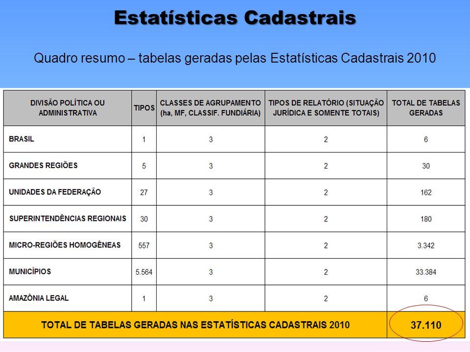 Estatísticas Cadastrais