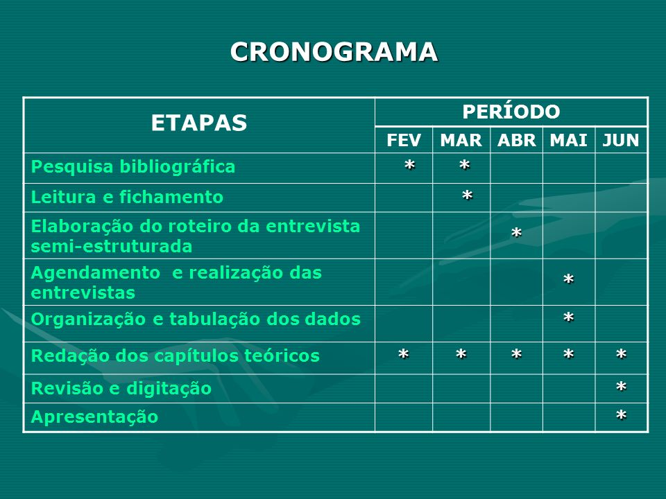 CRONOGRAMA ETAPAS PERÍODO * FEV MAR ABR MAI JUN Pesquisa bibliográfica