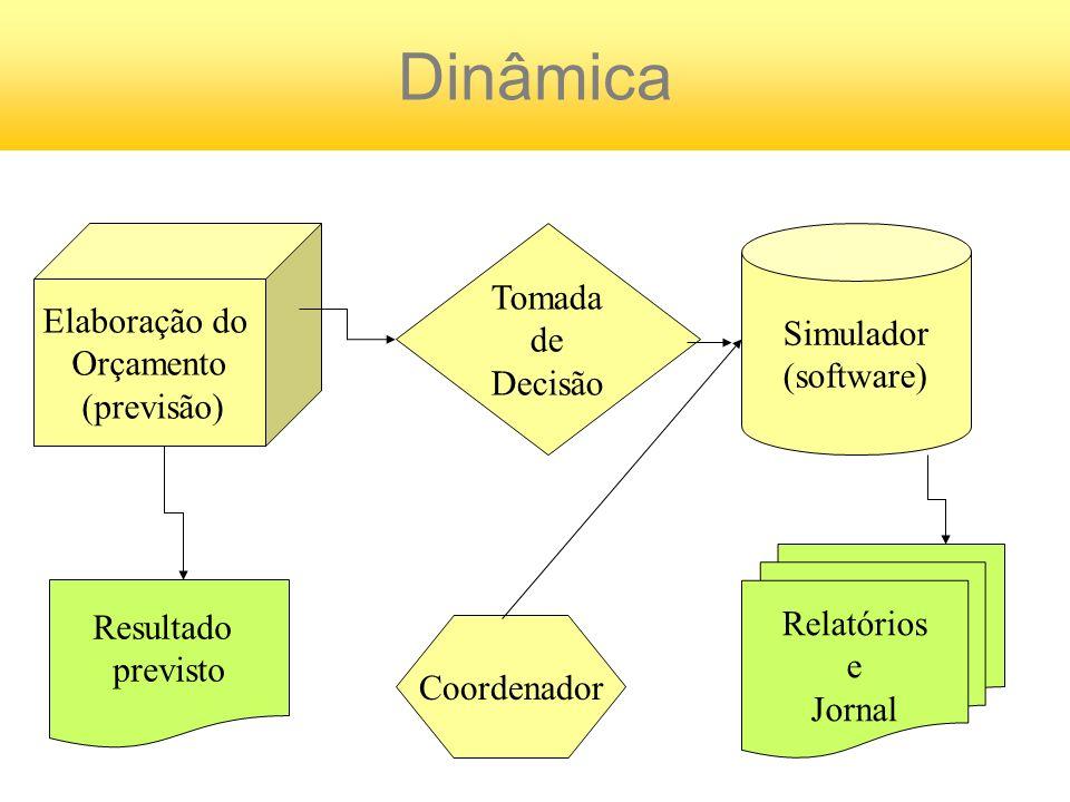 Dinâmica Tomada Elaboração do Simulador de Orçamento Decisão