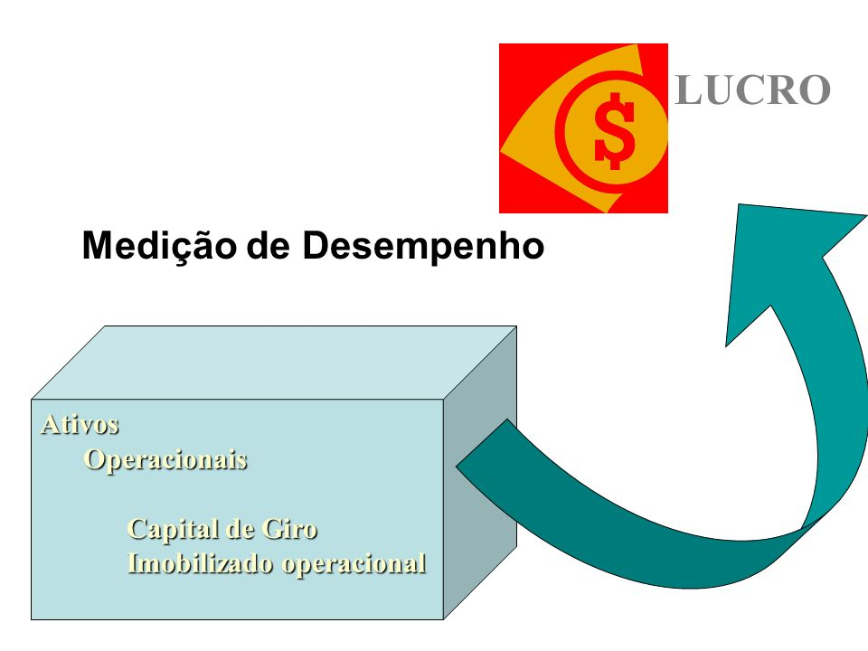 LUCRO Medição de Desempenho Ativos Operacionais Capital de Giro