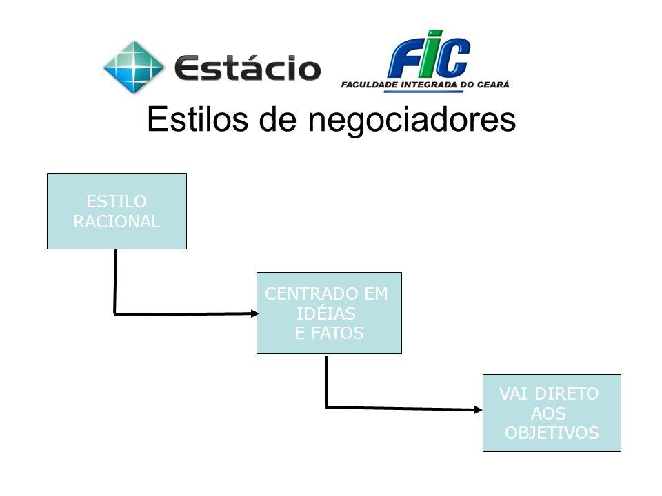 Estilos de negociadores