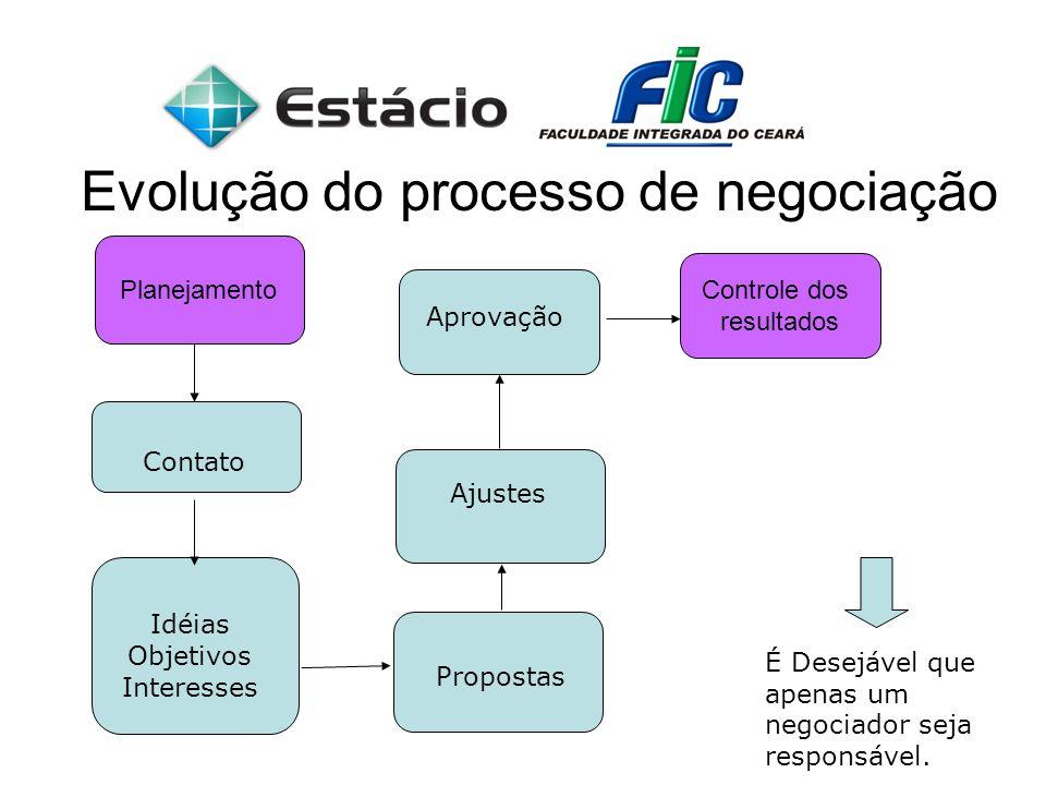 Evolução do processo de negociação
