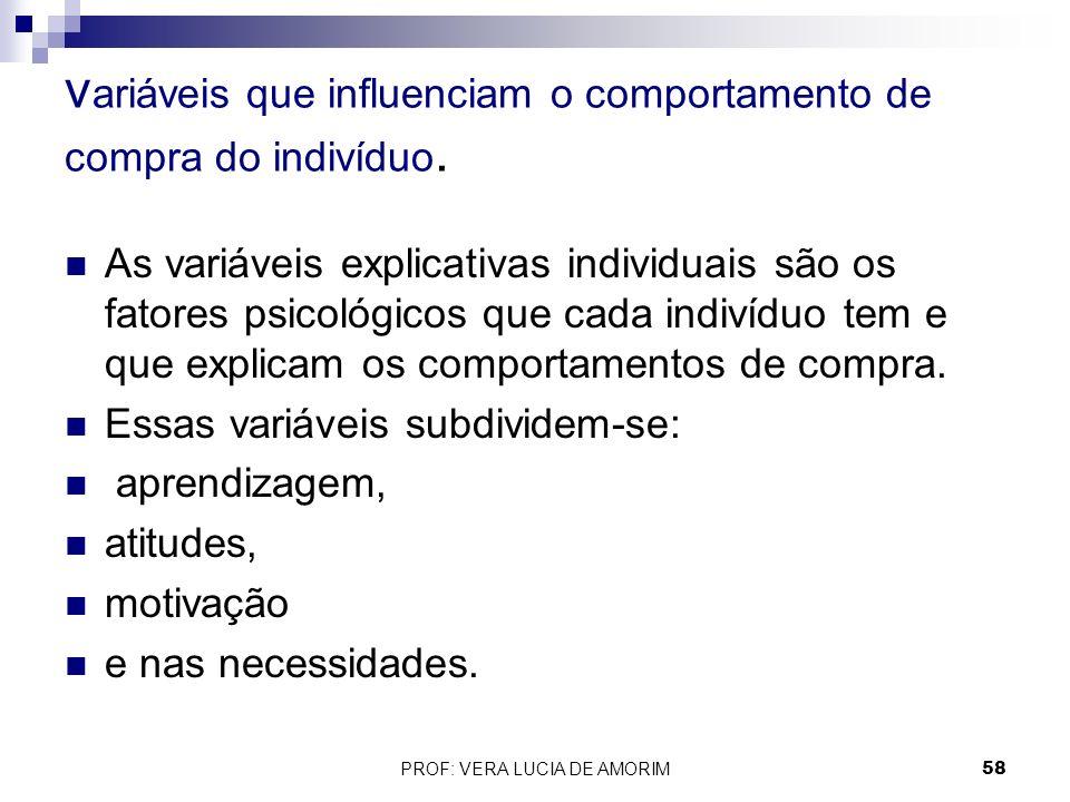 variáveis que influenciam o comportamento de compra do indivíduo.