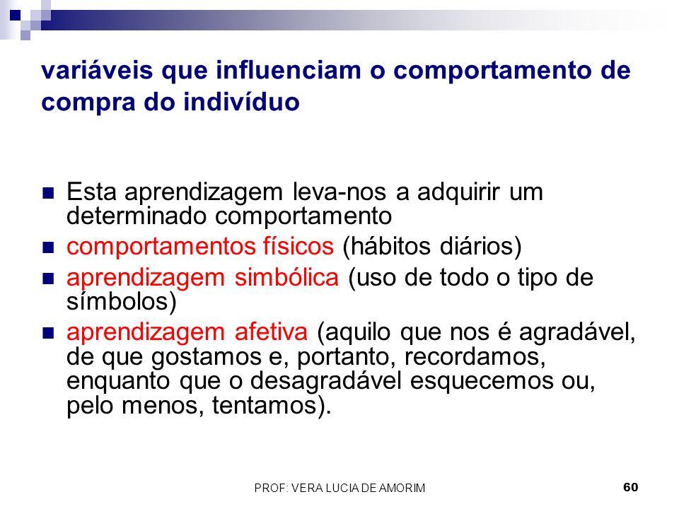 variáveis que influenciam o comportamento de compra do indivíduo